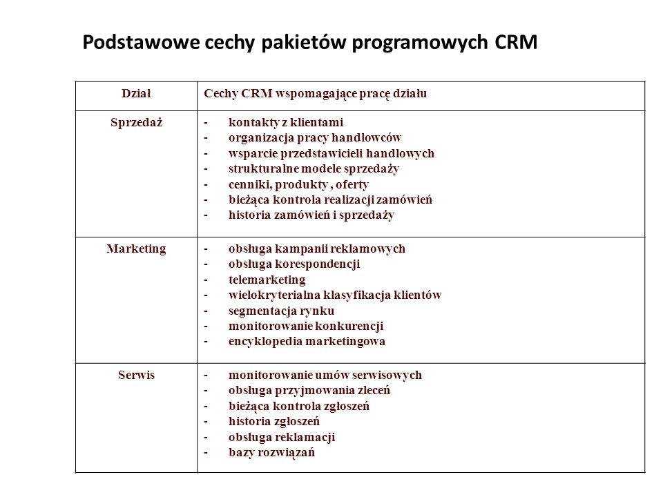 Podstawowe cechy pakietów programowych CRM