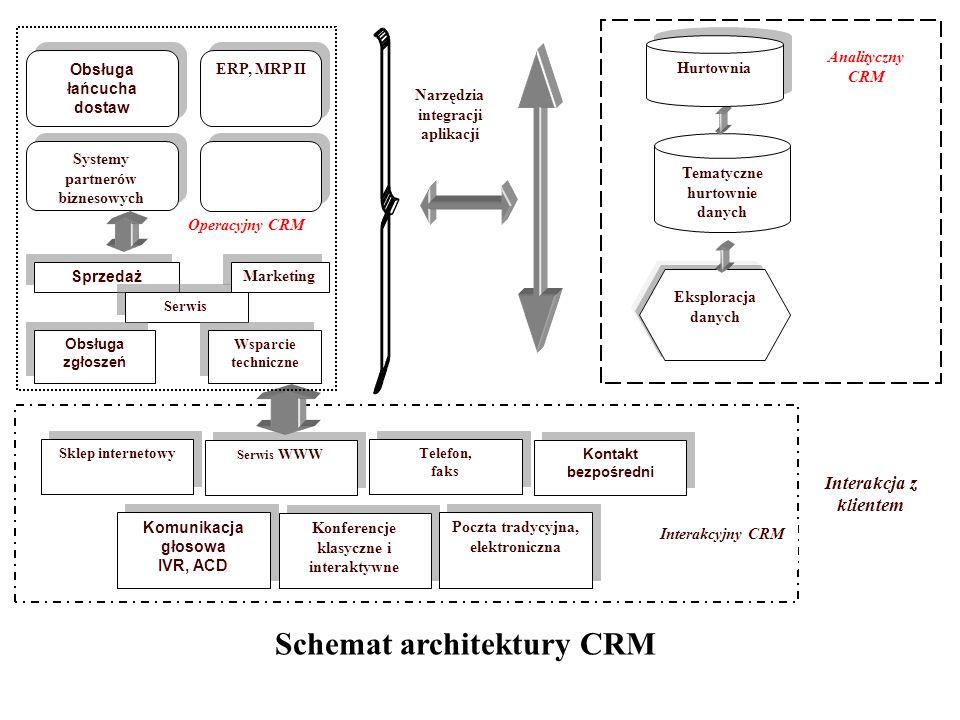 Schemat architektury CRM
