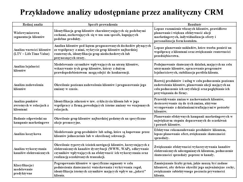 Przykładowe analizy udostępniane przez analityczny CRM