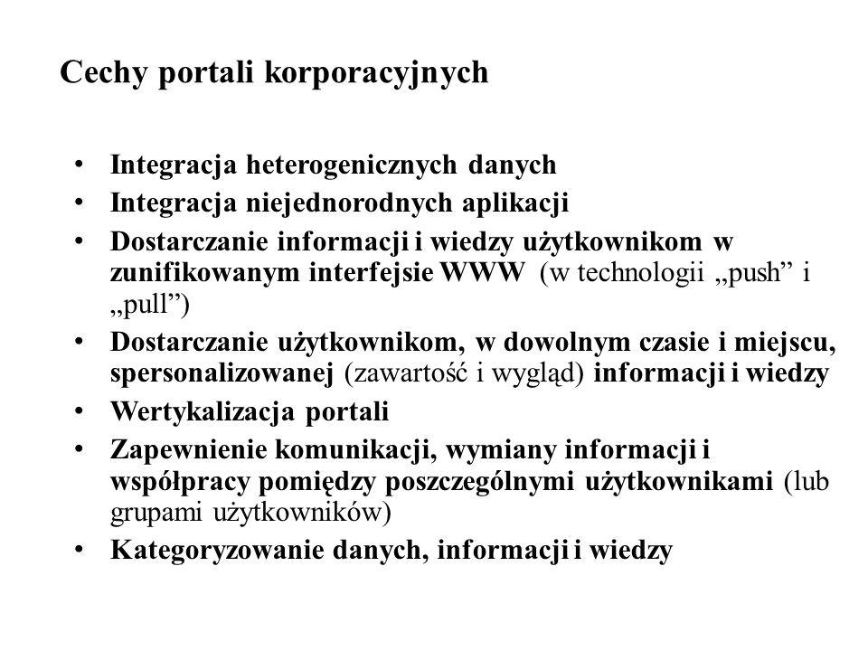 Cechy portali korporacyjnych