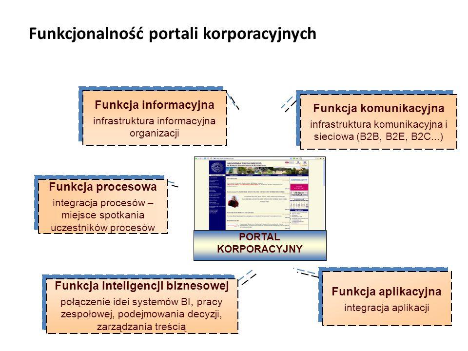 Funkcjonalność portali korporacyjnych
