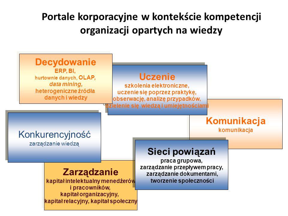 Portale korporacyjne w kontekście kompetencji organizacji opartych na wiedzy