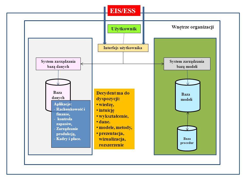 Ba EIS/ESS Otoczenie gospodarcze Wnętrze organizacji Użytkownik