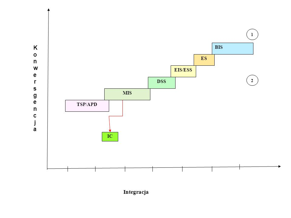 Konwersgencja Integracja BIS ES EIS/ESS DSS MIS TSP/APD IC 1 2 Lata