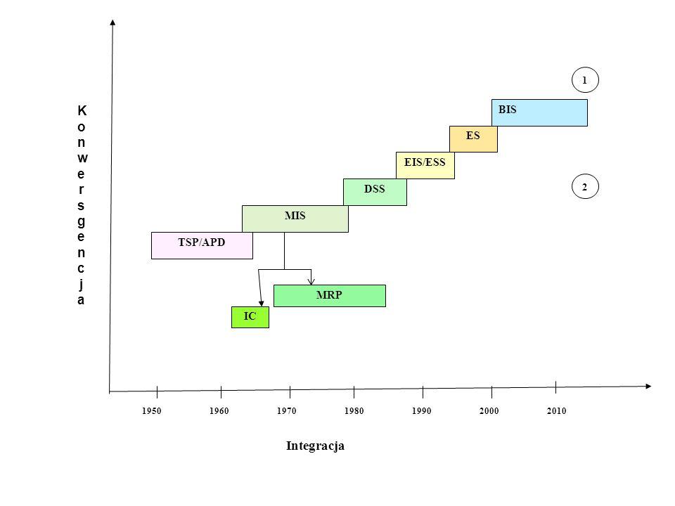 Konwersgencja Integracja BIS ES EIS/ESS DSS MIS TSP/APD MRP IC 1 2