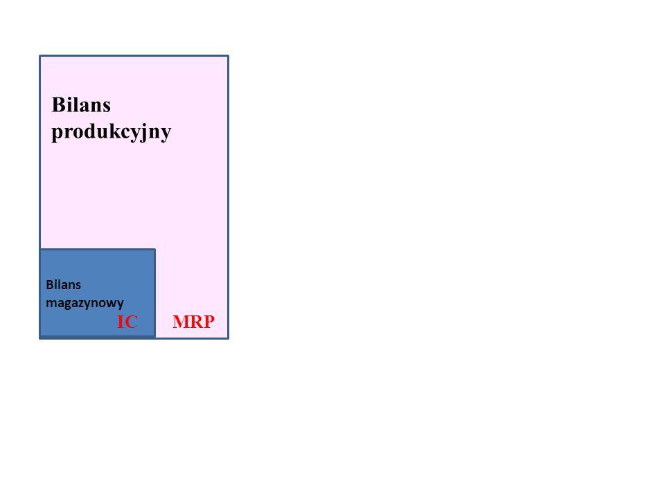 Bilans produkcyjny Bilans magazynowy IC MRP