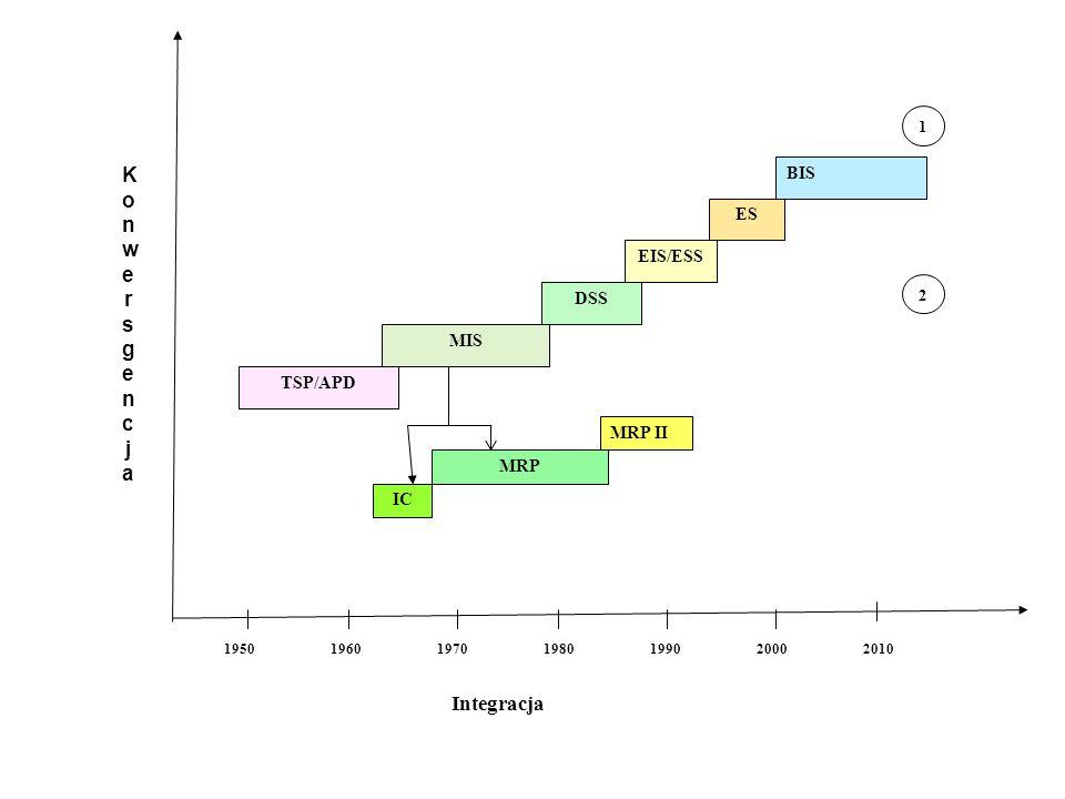 Konwersgencja Integracja BIS ES EIS/ESS DSS MIS TSP/APD MRP II MRP IC