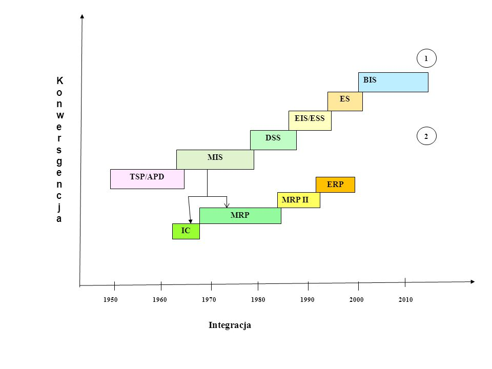 Konwersgencja Integracja BIS ES EIS/ESS DSS MIS TSP/APD ERP MRP II MRP