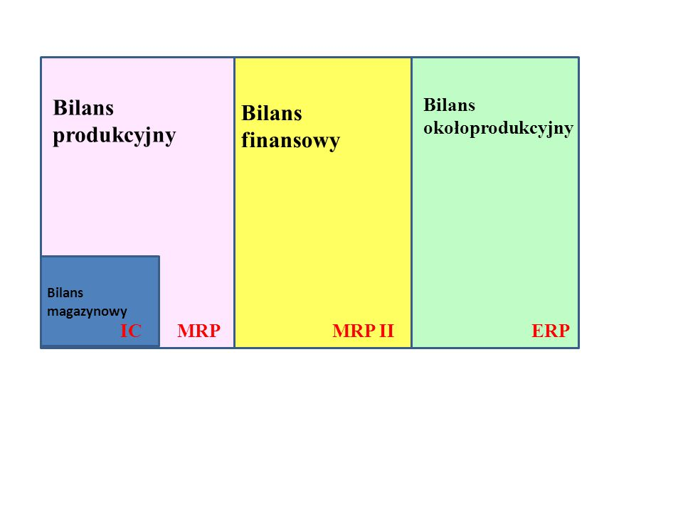 Bilans produkcyjny Bilans finansowy Bilans okołoprodukcyjny IC MRP