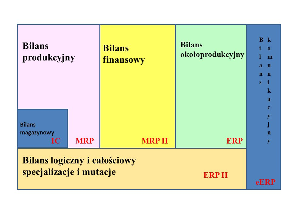Bilans logiczny i całościowy specjalizacje i mutacje