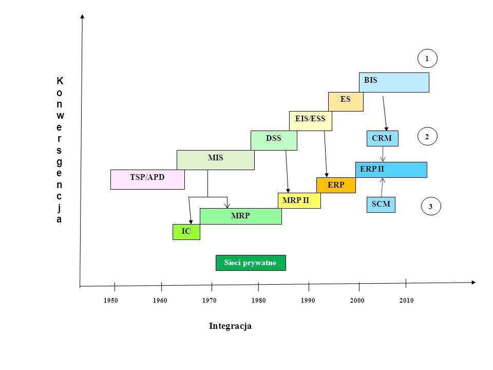 Konwersgencja Integracja BIS ES EIS/ESS DSS CRM MIS ERP II TSP/APD ERP