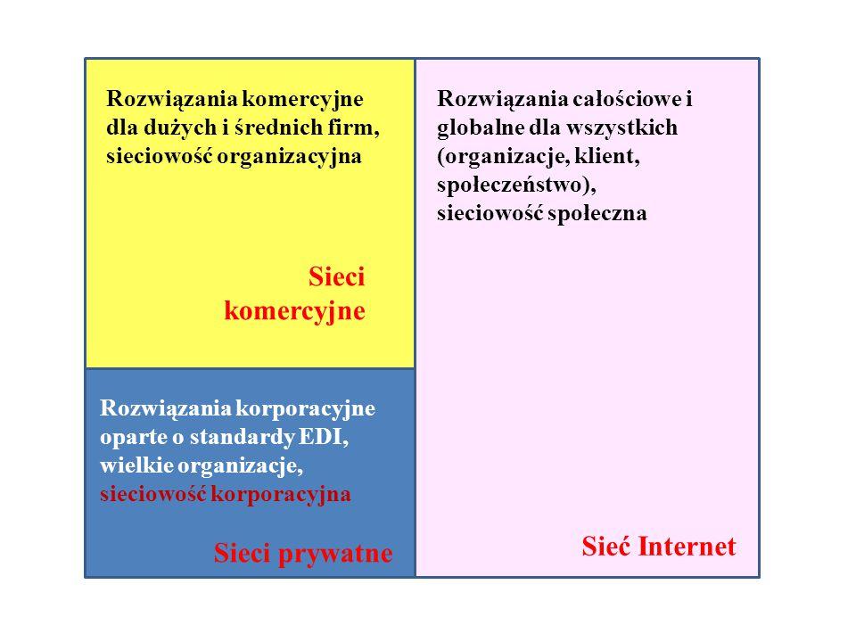 Sieci komercyjne Sieć Internet Sieci prywatne
