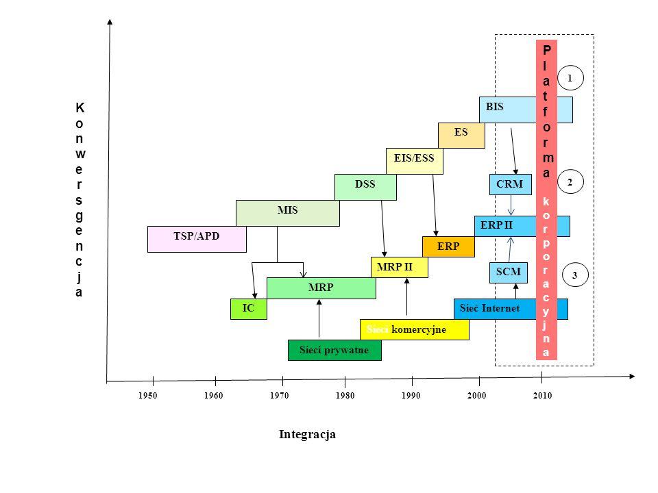 Platforma Konwersgencja Integracja korporacyjna BIS ES EIS/ESS DSS CRM