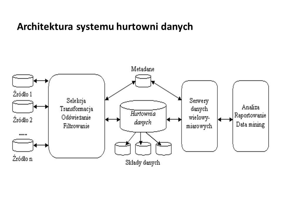 Architektura systemu hurtowni danych