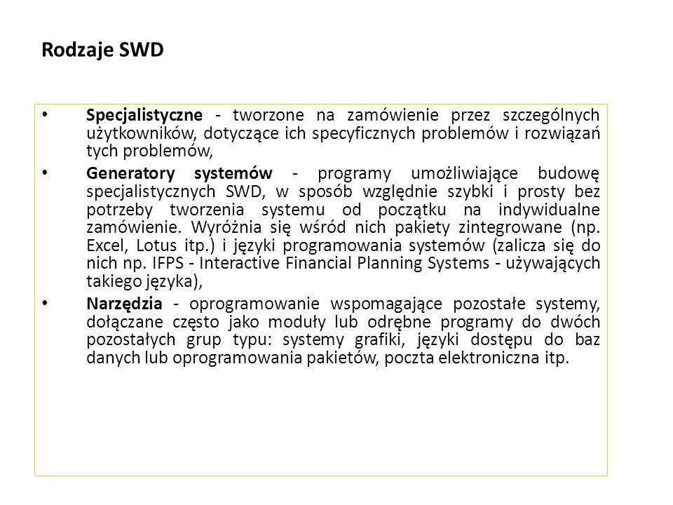 Rodzaje SWD