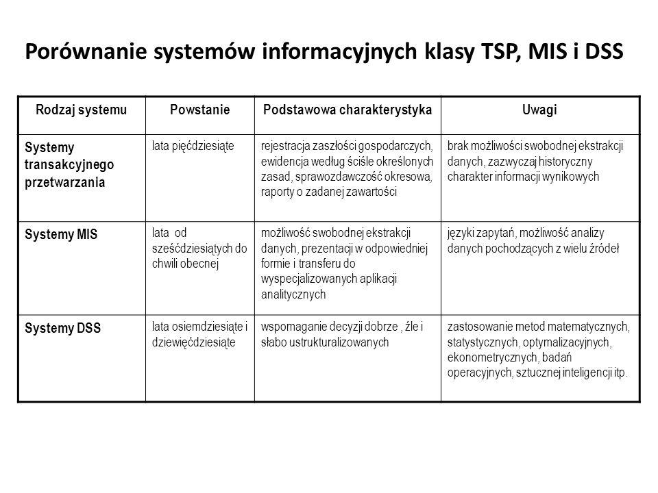 Porównanie systemów informacyjnych klasy TSP, MIS i DSS