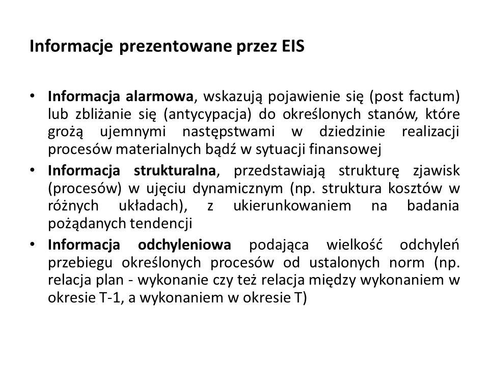 Informacje prezentowane przez EIS