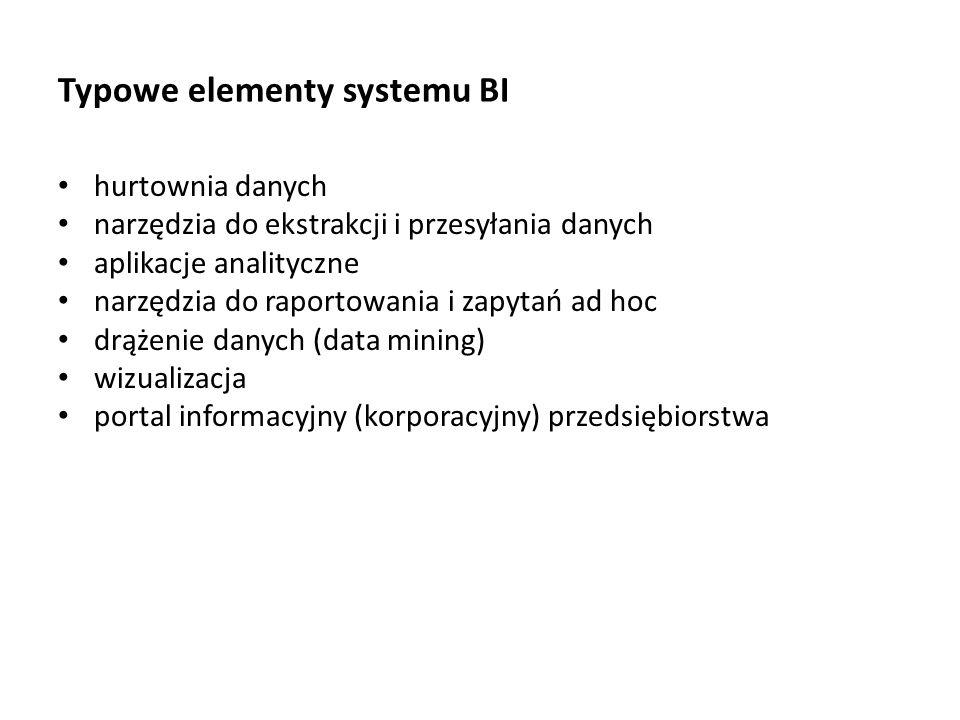 Typowe elementy systemu BI