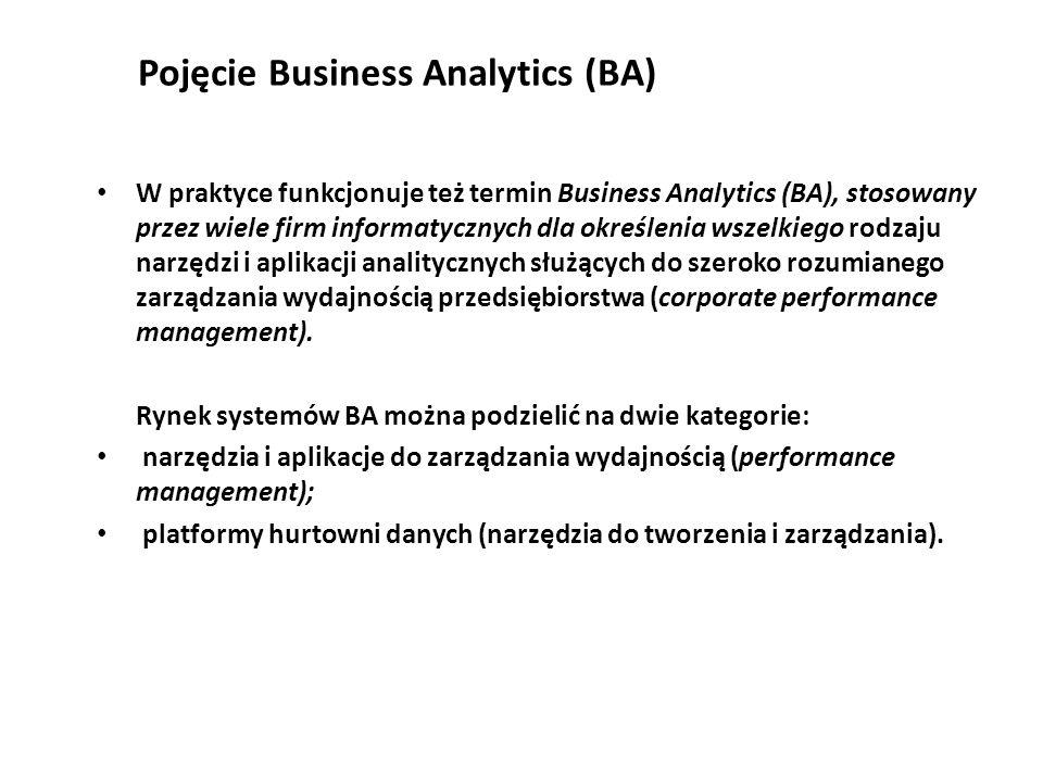 Pojęcie Business Analytics (BA)