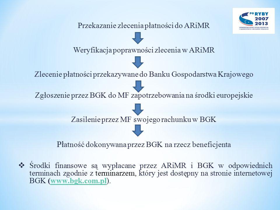 Płatność dokonywana przez BGK na rzecz beneficjenta