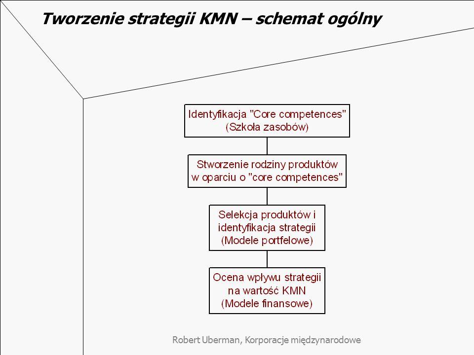Tworzenie strategii KMN – schemat ogólny