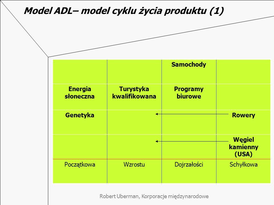 Model ADL– model cyklu życia produktu (1)