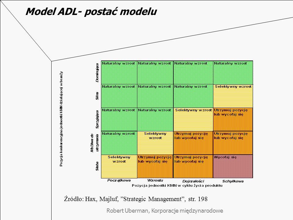 Model ADL- postać modelu