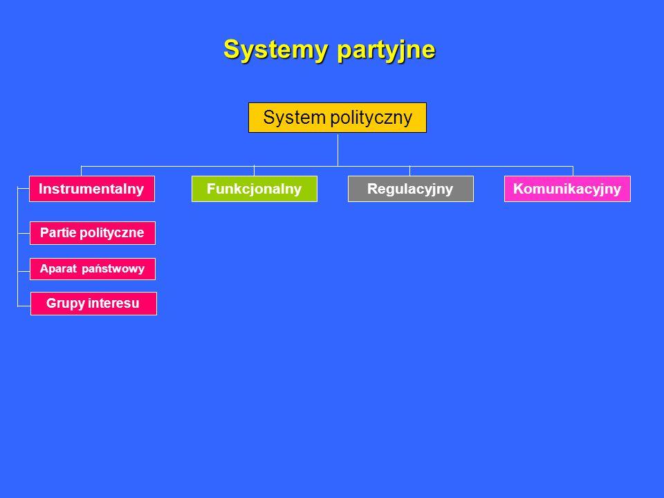 Systemy partyjne System polityczny Instrumentalny Funkcjonalny