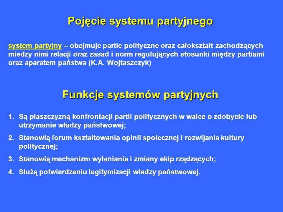 Pojęcie systemu partyjnego Funkcje systemów partyjnych