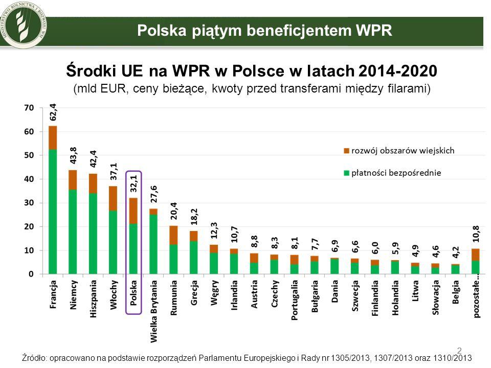 Środki UE na WPR w Polsce w latach 2014-2020
