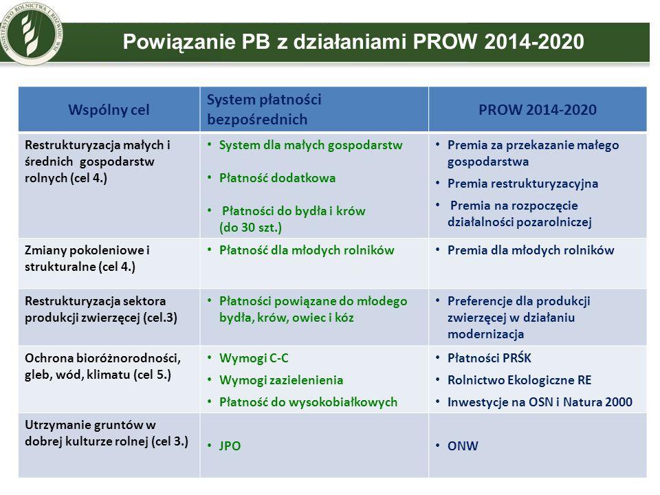 Powiązanie PB z działaniami PROW 2014-2020