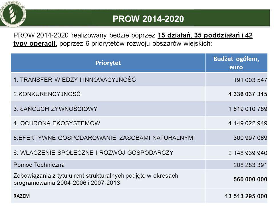 PROW 2014-2020 Budżet ogółem, Priorytet euro