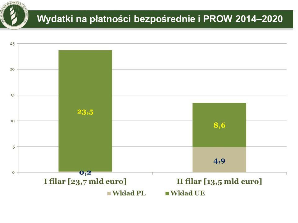 Wydatki na płatności bezpośrednie i PROW 2014–2020