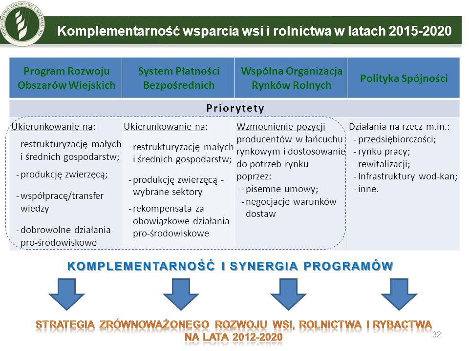Komplementarność wsparcia wsi i rolnictwa w latach 2015-2020