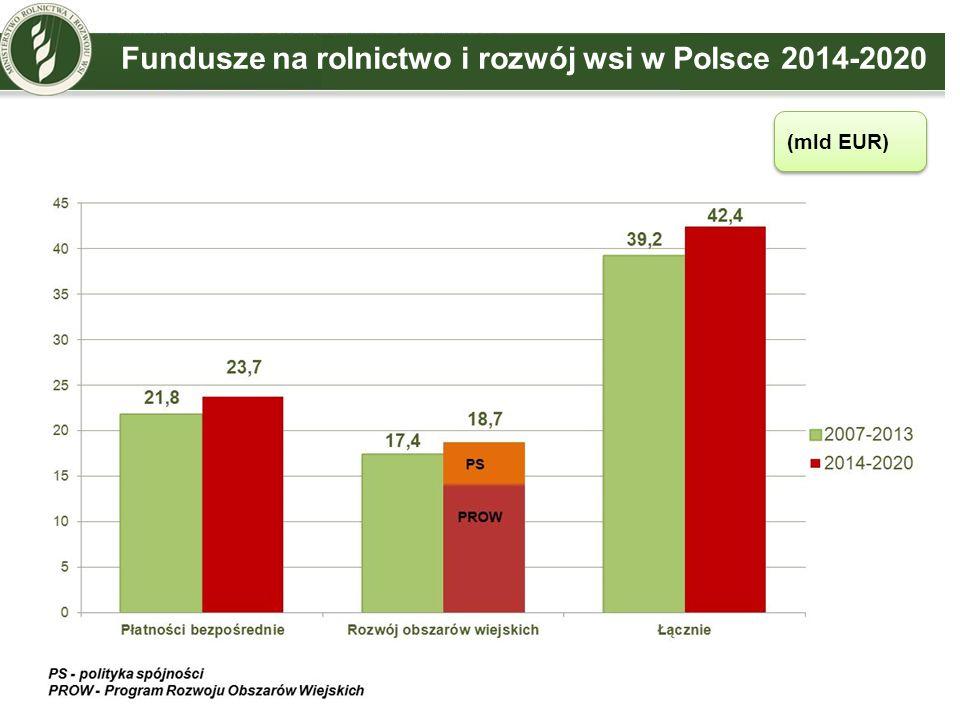 Fundusze na rolnictwo i rozwój wsi w Polsce 2014-2020