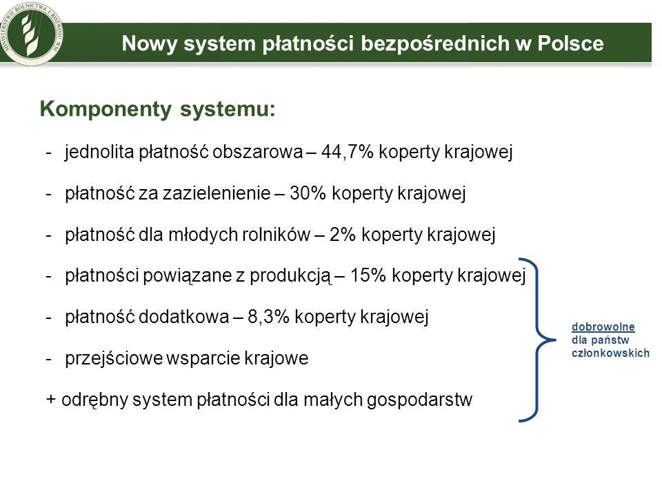 Nowy system płatności bezpośrednich w Polsce