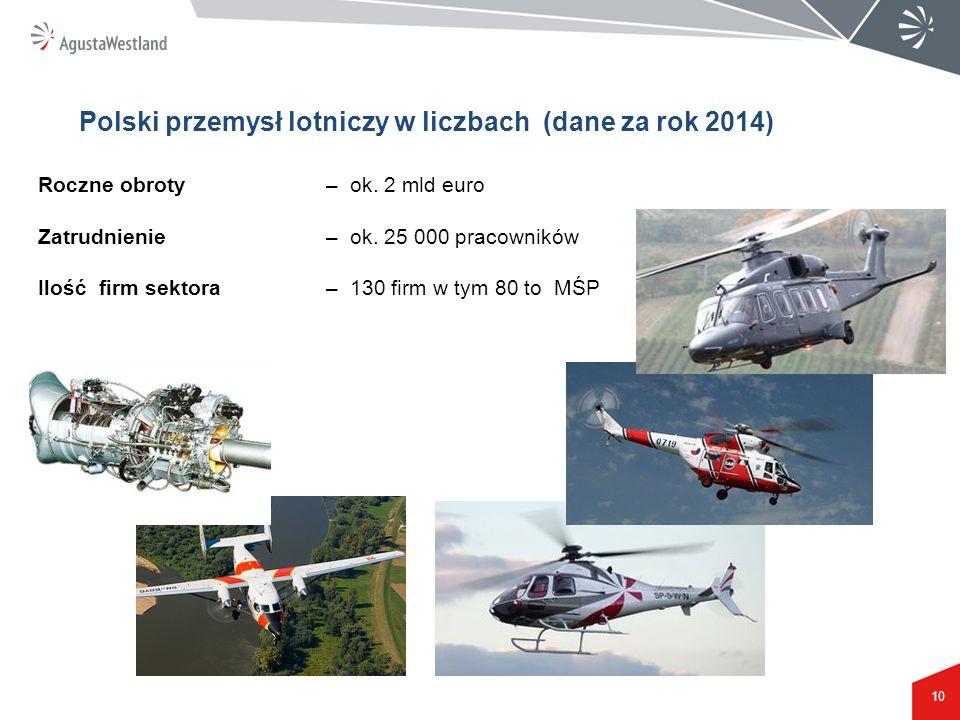 Polski przemysł lotniczy w liczbach (dane za rok 2014)