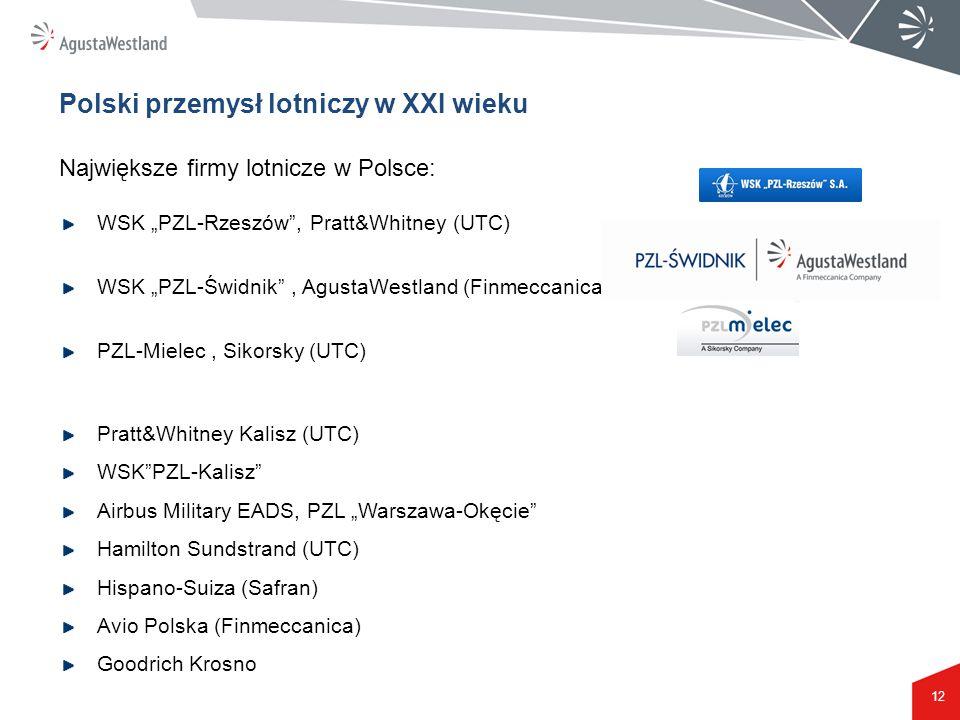Polski przemysł lotniczy w XXI wieku