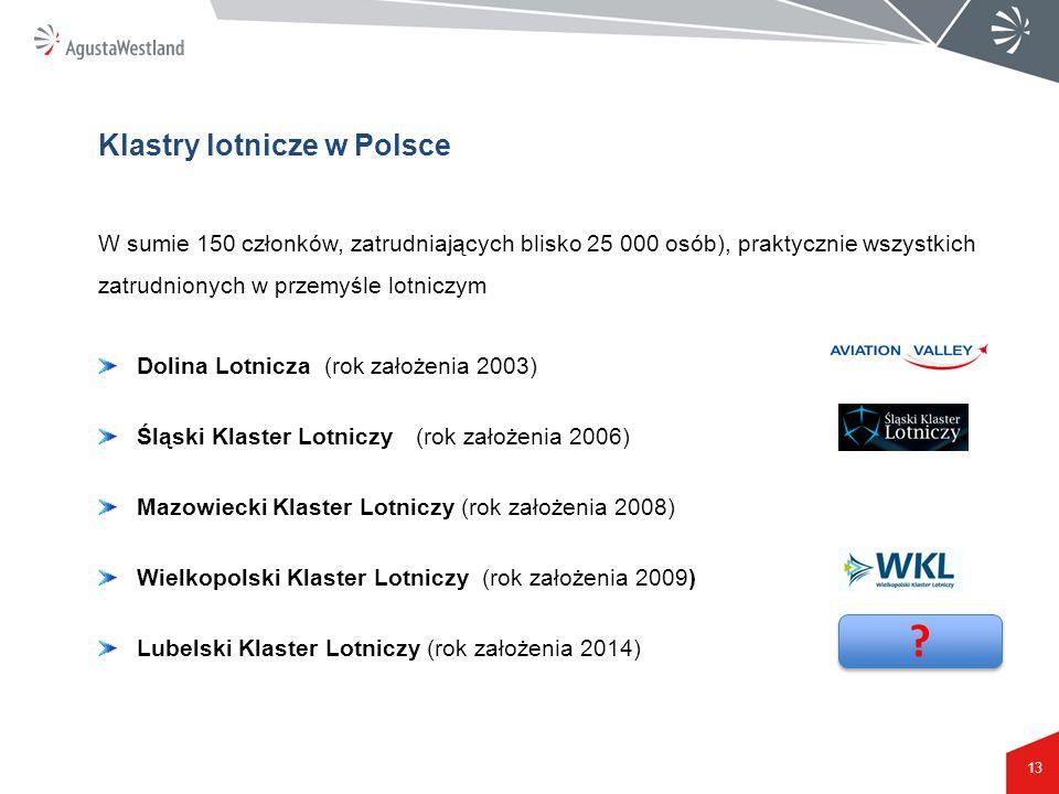 Klastry lotnicze w Polsce