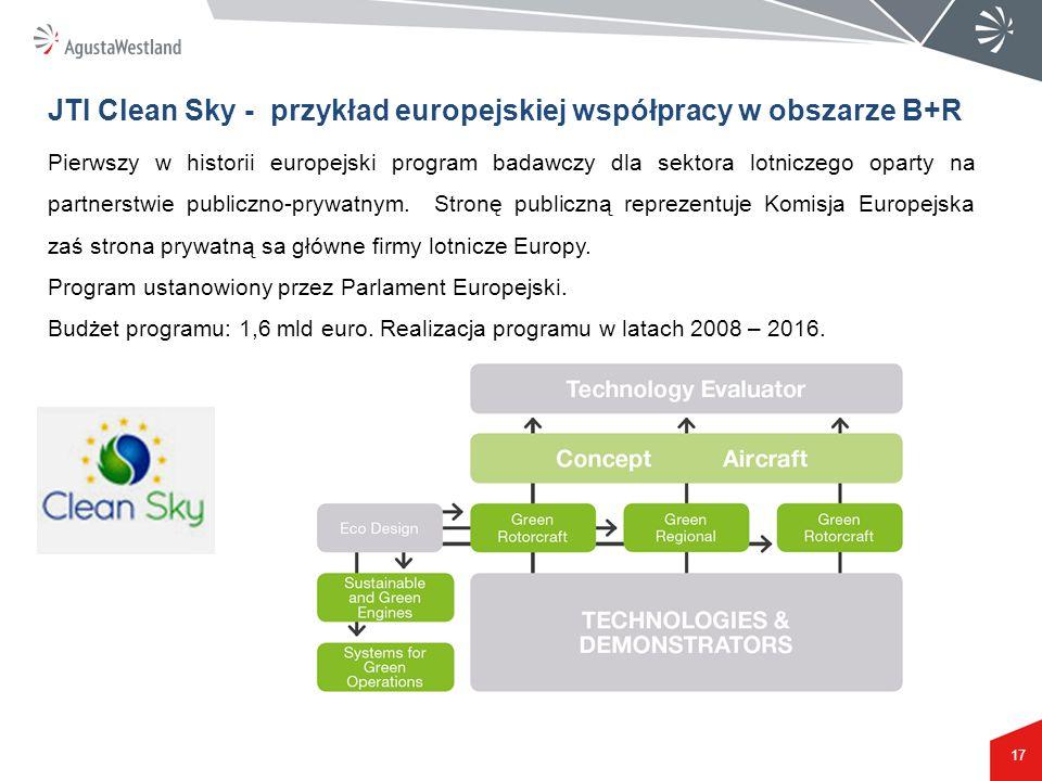 JTI Clean Sky - przykład europejskiej współpracy w obszarze B+R