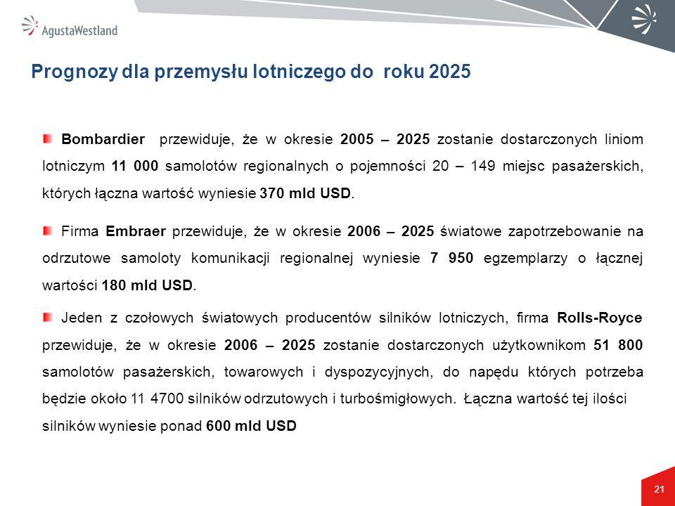 Prognozy dla przemysłu lotniczego do roku 2025