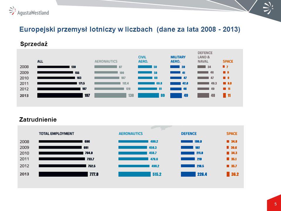 Europejski przemysł lotniczy w liczbach (dane za lata 2008 - 2013)