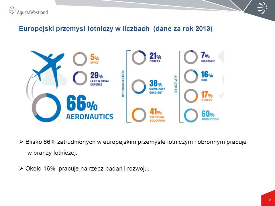 Europejski przemysł lotniczy w liczbach (dane za rok 2013)
