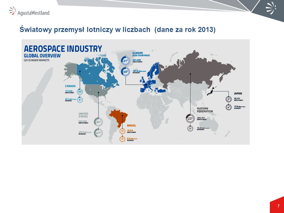 Światowy przemysł lotniczy w liczbach (dane za rok 2013)