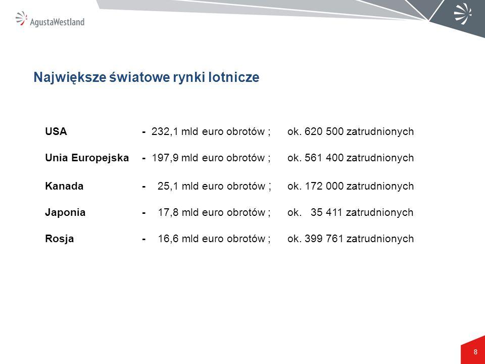 Największe światowe rynki lotnicze