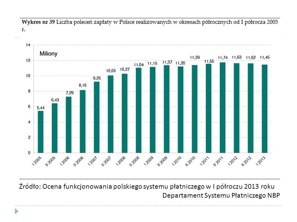 Źródło: Ocena funkcjonowania polskiego systemu płatniczego w I półroczu 2013 roku