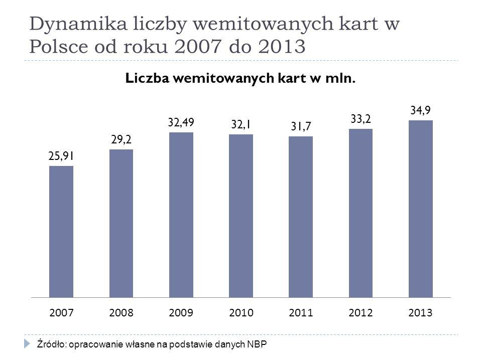 Dynamika liczby wemitowanych kart w Polsce od roku 2007 do 2013
