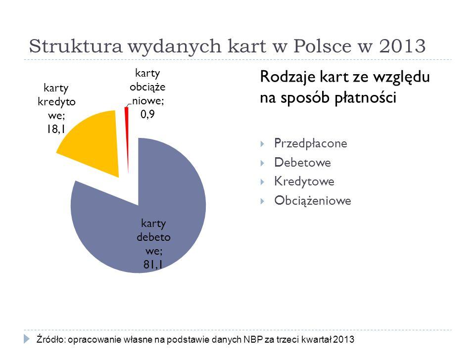Struktura wydanych kart w Polsce w 2013