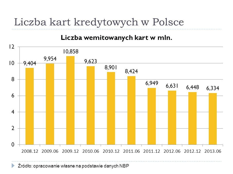 Liczba kart kredytowych w Polsce