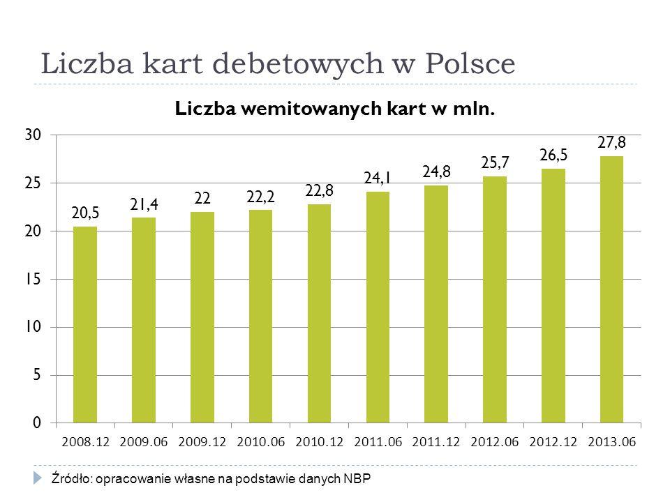 Liczba kart debetowych w Polsce